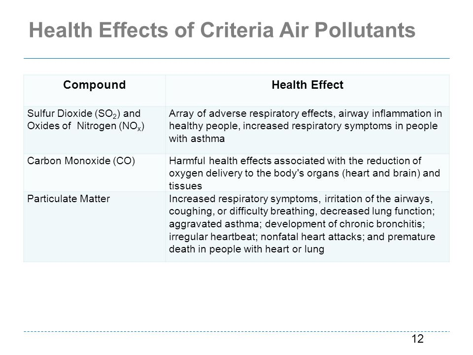 Health Effects of Criteria Air Pollutants