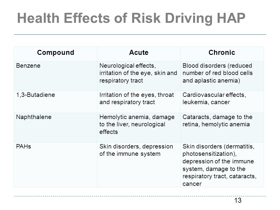 Health Effects of Risk Driving HAP