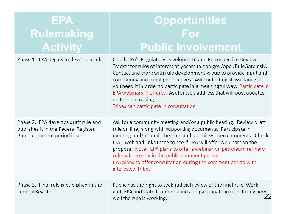 EPA Rulemaking Activity Opportunities For Public Involvement