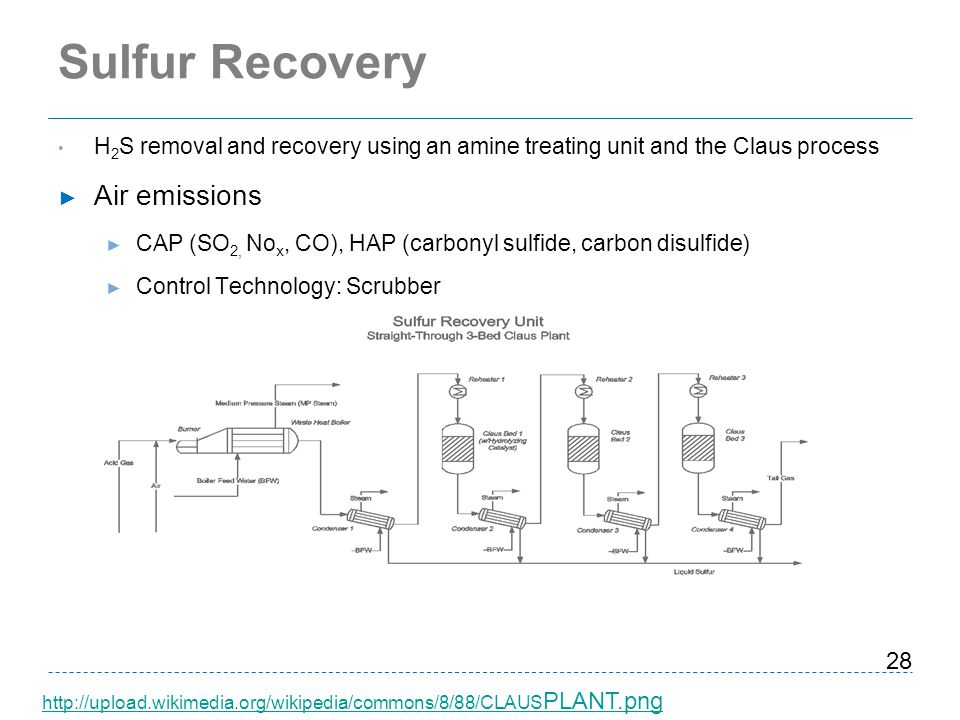Sulfur Recovery Air emissions