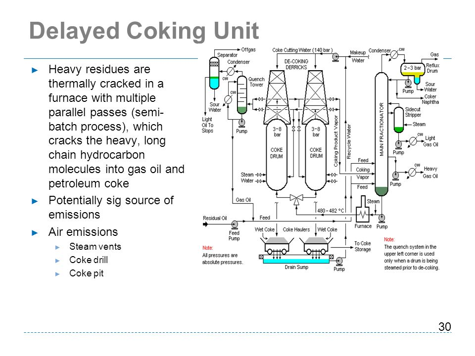 Delayed Coking Unit
