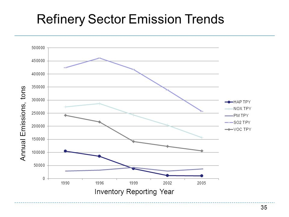 Refinery Sector Emission Trends
