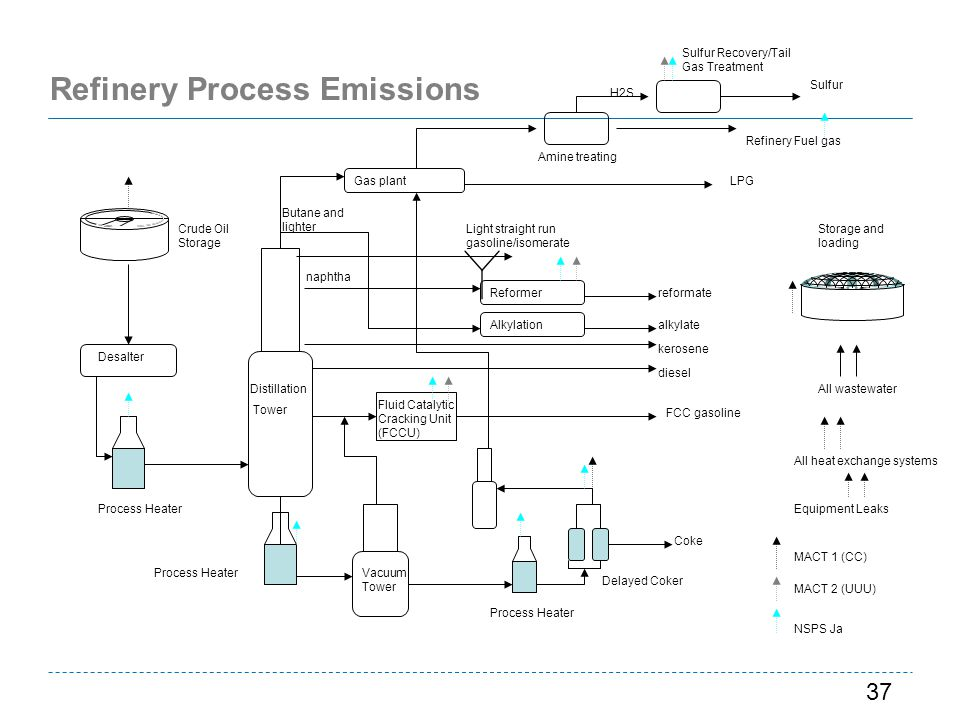 Refinery Process Emissions
