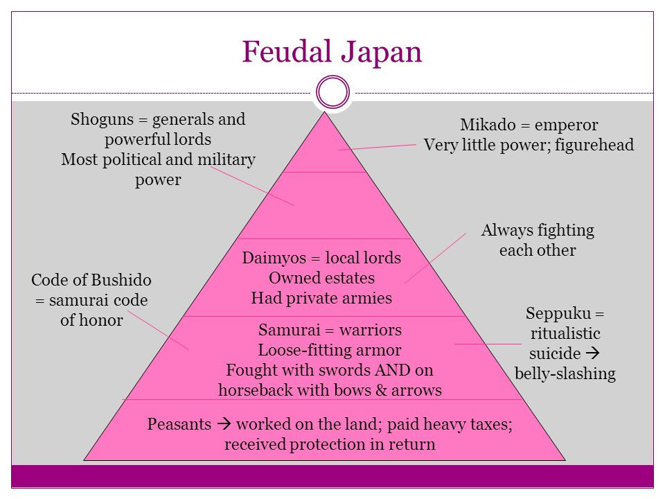 Feudal Japan Shoguns = generals and powerful lords Mikado = emperor