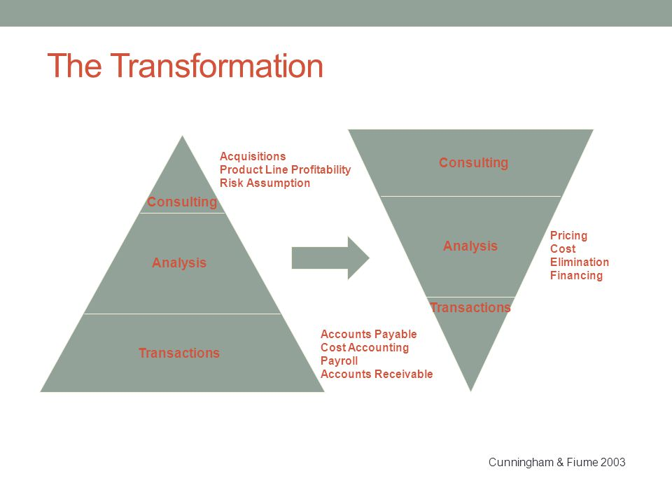The Transformation Consulting Consulting Analysis Analysis