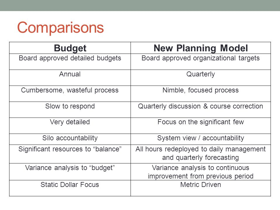 Comparisons Budget New Planning Model Board approved detailed budgets
