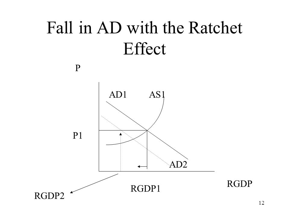 Fall in AD with the Ratchet Effect