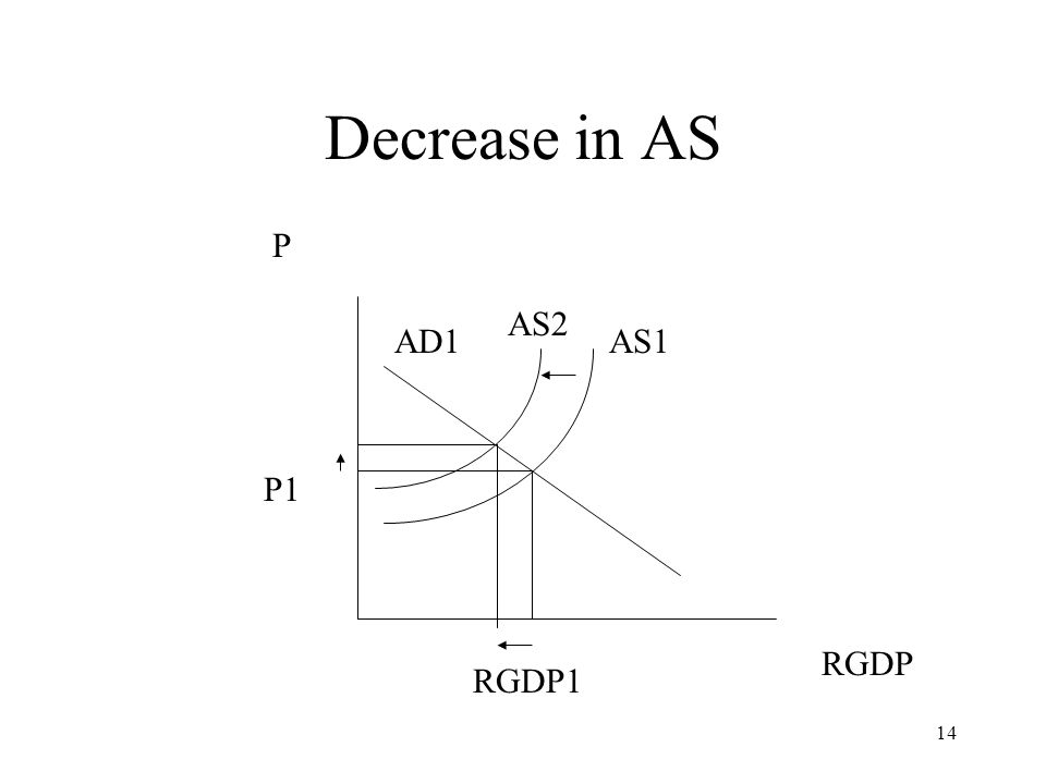 Decrease in AS P AS2 AD1 AS1 P1 RGDP RGDP1
