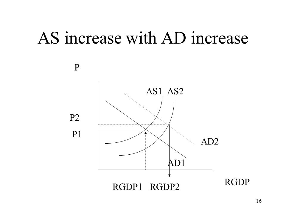 AS increase with AD increase