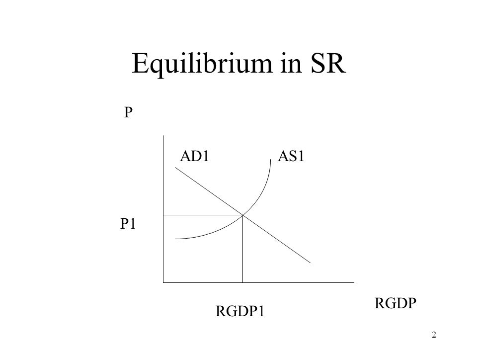Equilibrium in SR P AD1 AS1 P1 RGDP RGDP1