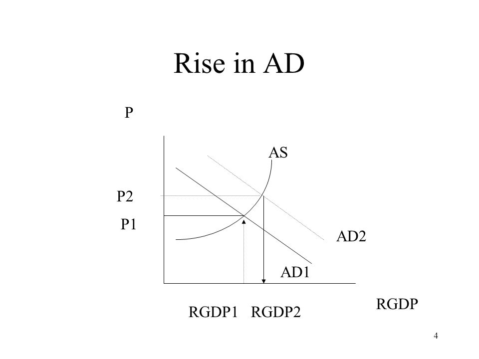 Rise in AD P AS P2 P1 AD2 AD1 RGDP RGDP1 RGDP2