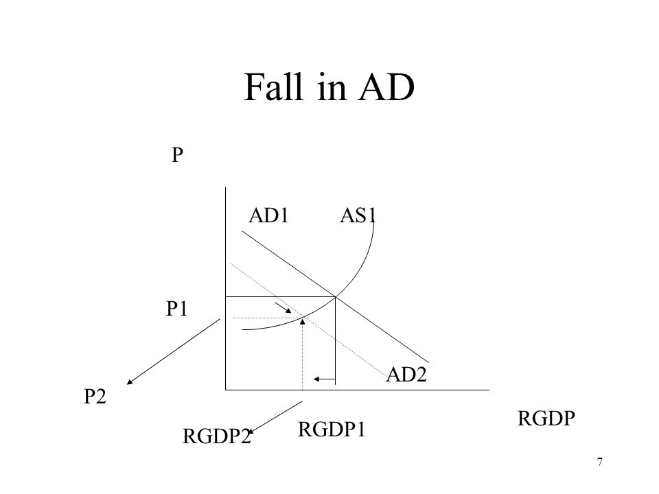 Fall in AD P AD1 AS1 P1 AD2 P2 RGDP2 RGDP RGDP1