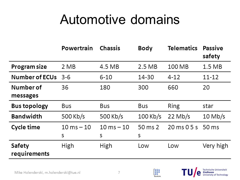 Automotive domains Powertrain Chassis Body Telematics Passive safety