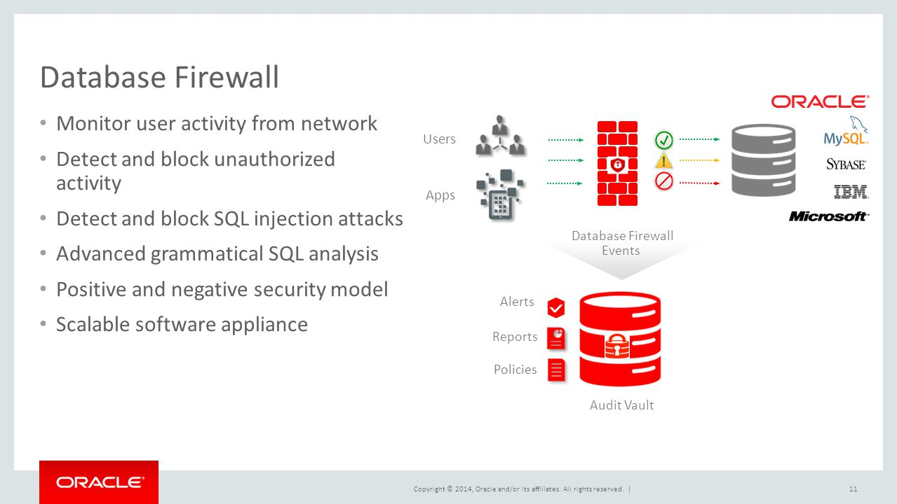 Database Firewall Monitor user activity from network