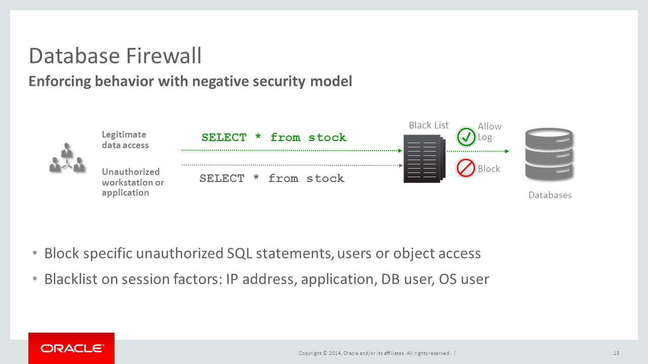 Database Firewall Enforcing behavior with negative security model