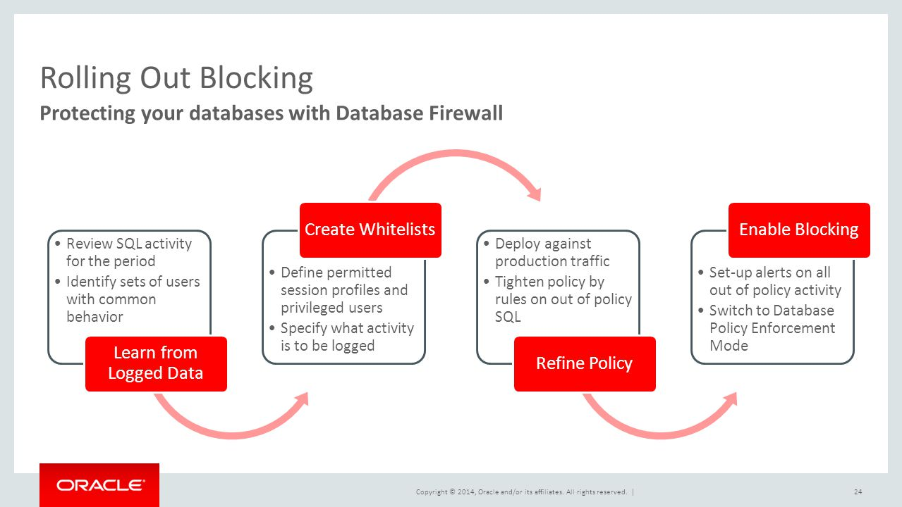 Rolling Out Blocking Protecting your databases with Database Firewall