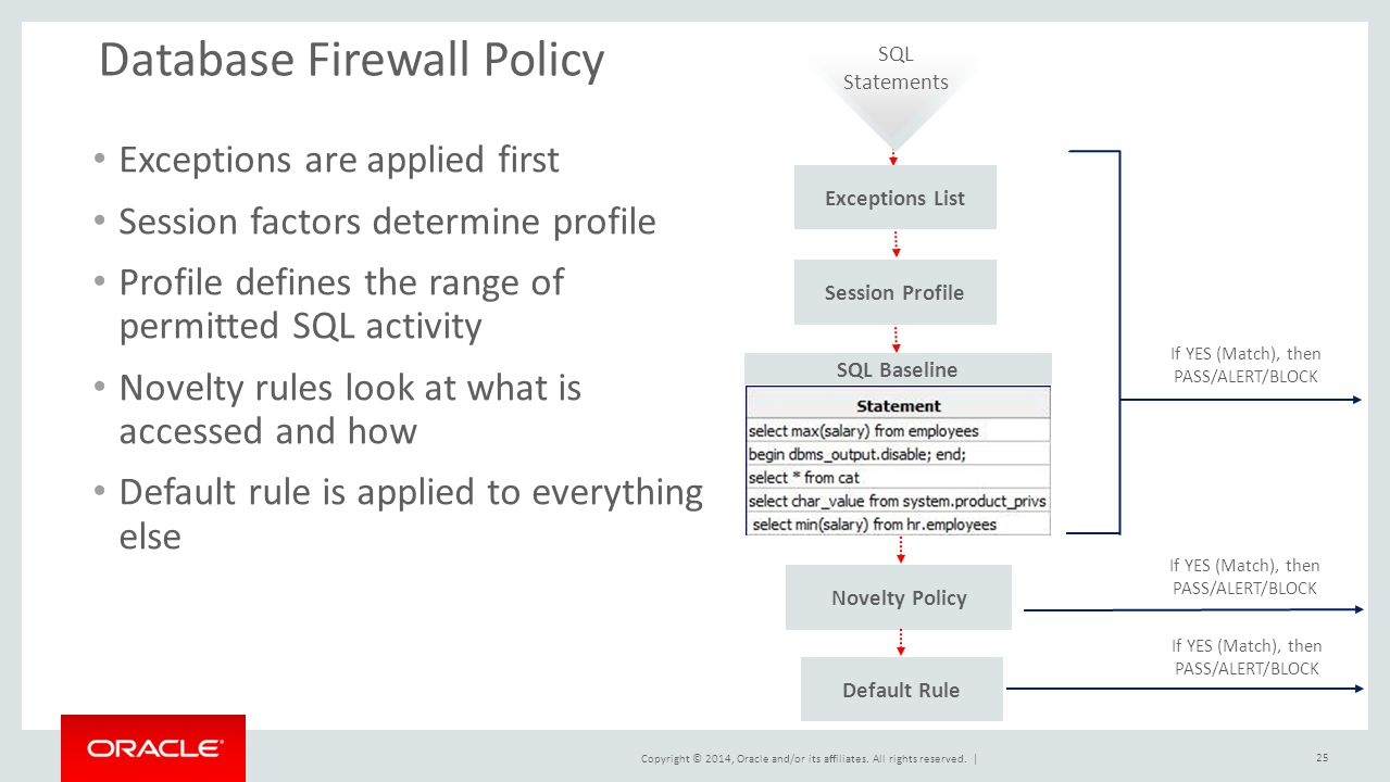 Database Firewall Policy