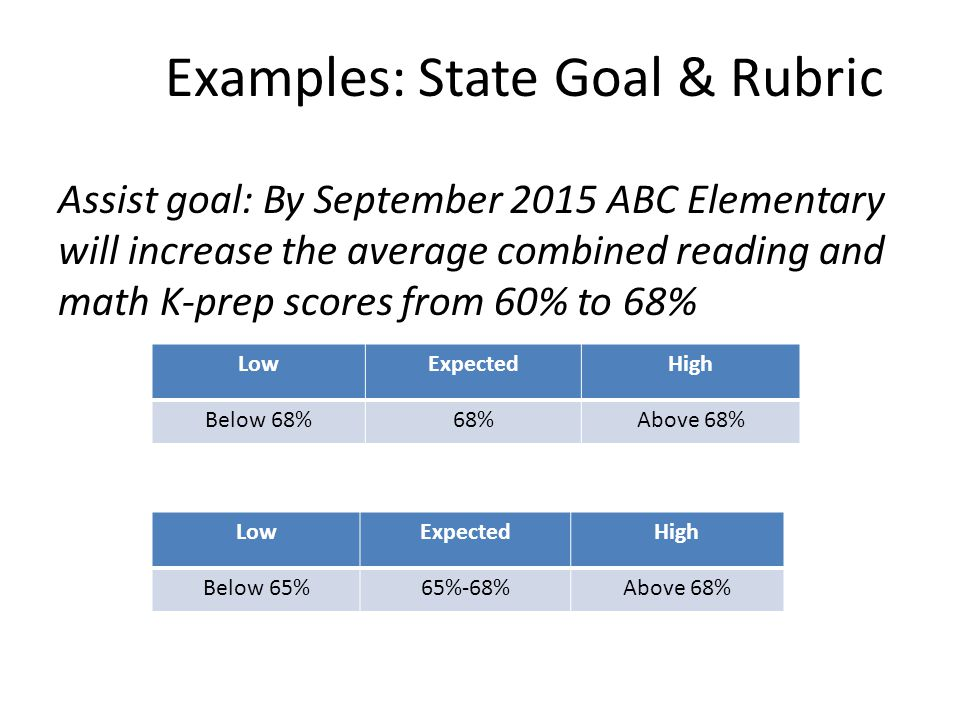 Examples: State Goal & Rubric