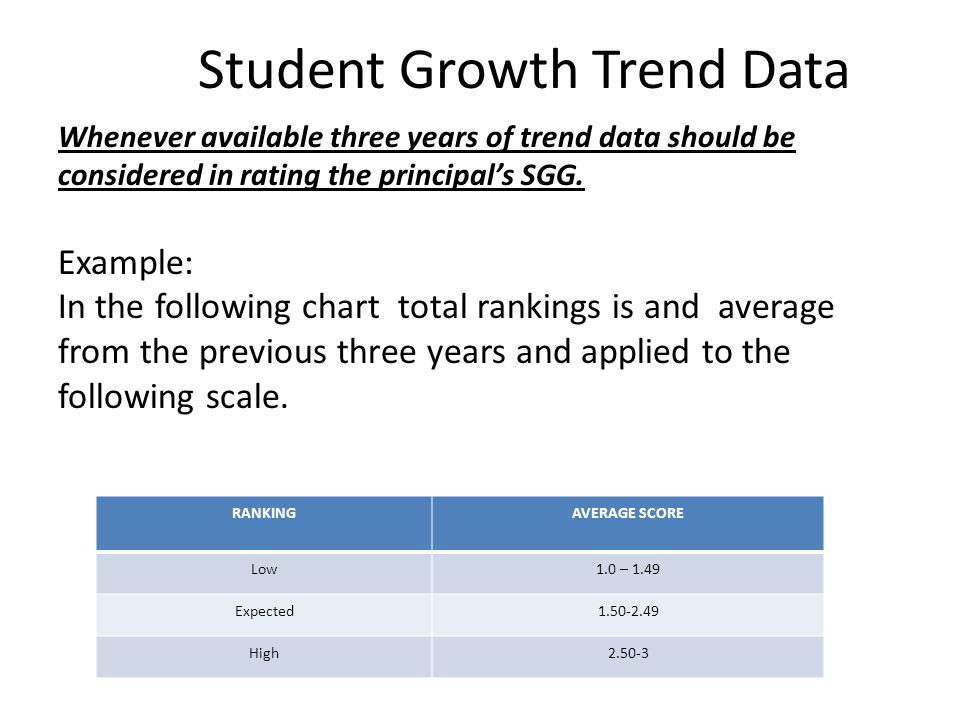 Student Growth Trend Data