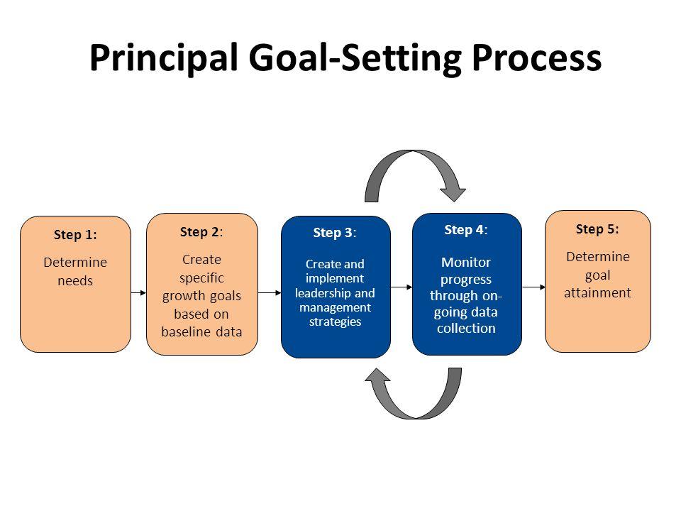 Principal Goal-Setting Process