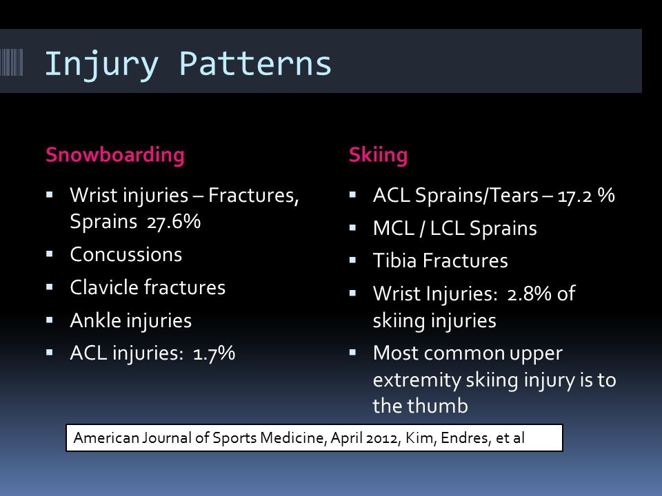 Injury Patterns Snowboarding Skiing
