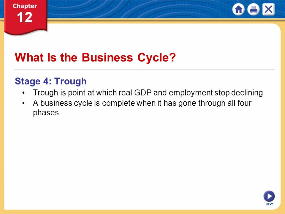 What Is the Business Cycle