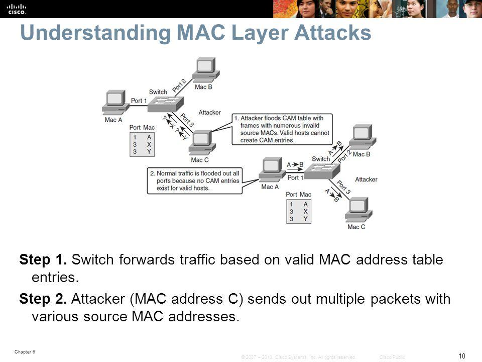 Understanding MAC Layer Attacks