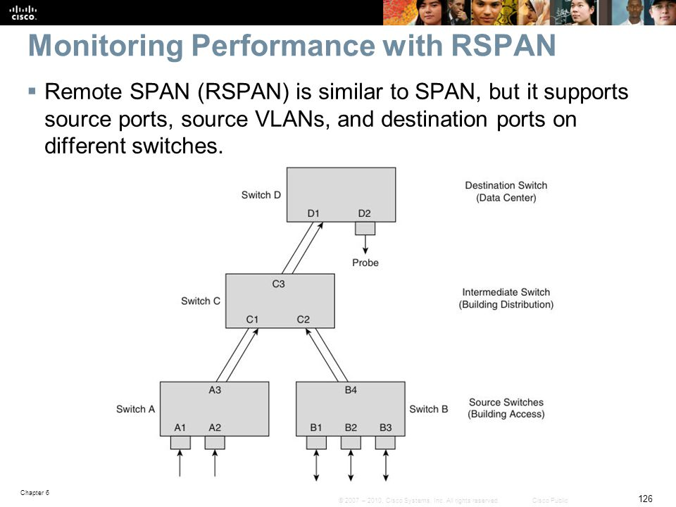 Monitoring Performance with RSPAN