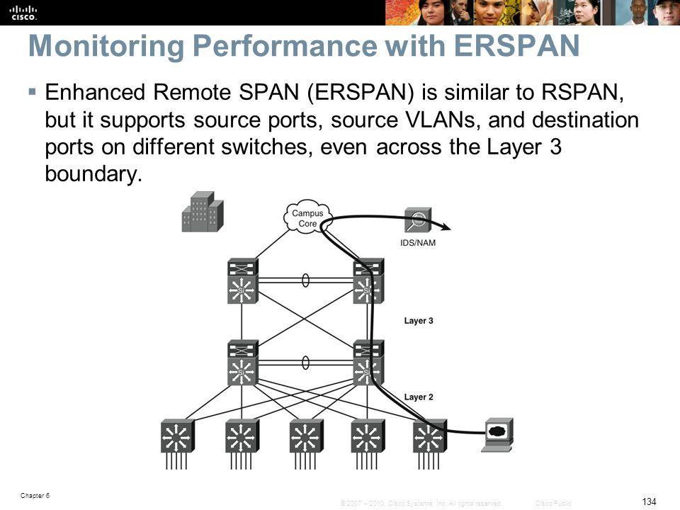 Monitoring Performance with ERSPAN