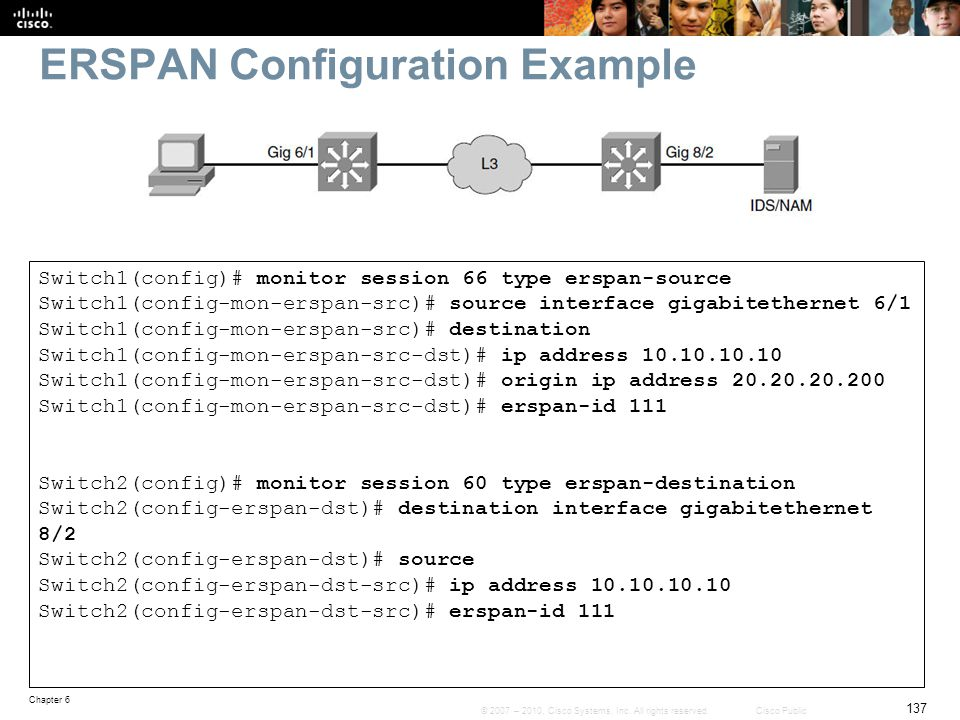 ERSPAN Configuration Example