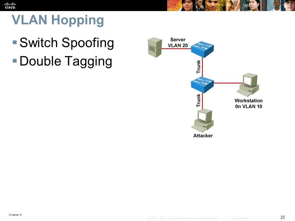 VLAN Hopping Switch Spoofing Double Tagging