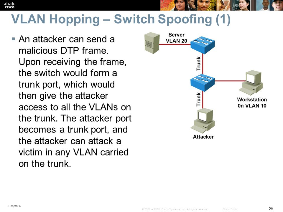 VLAN Hopping – Switch Spoofing (1)