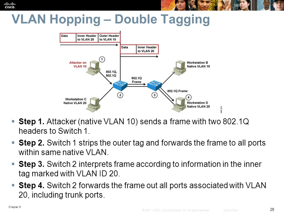 VLAN Hopping – Double Tagging