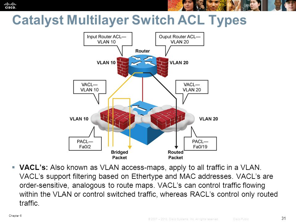 Catalyst Multilayer Switch ACL Types