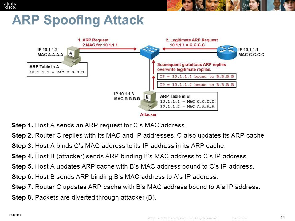 ARP Spoofing Attack