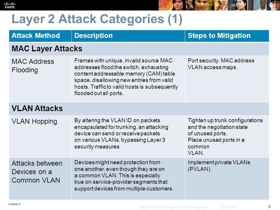 Layer 2 Attack Categories (1)