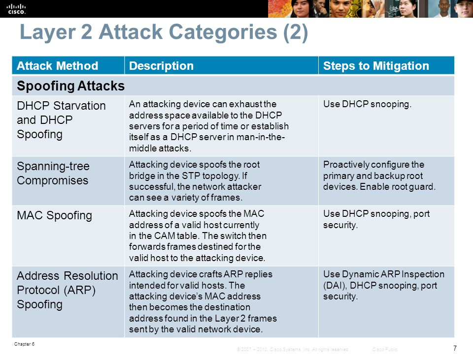 Layer 2 Attack Categories (2)