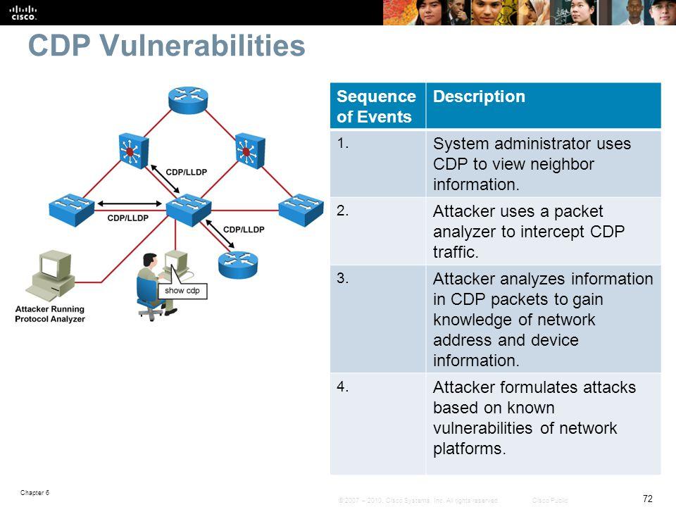 CDP Vulnerabilities Sequence of Events Description