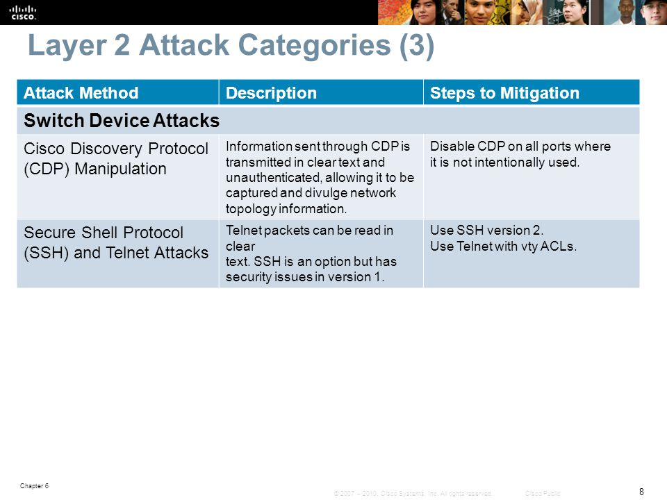 Layer 2 Attack Categories (3)