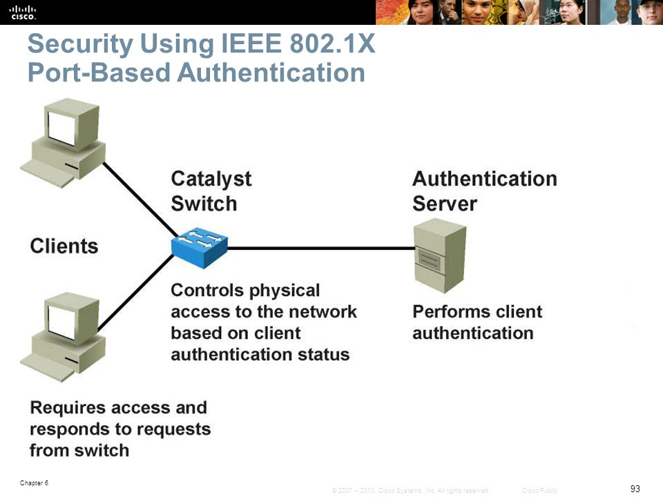 Security Using IEEE 802.1X Port-Based Authentication