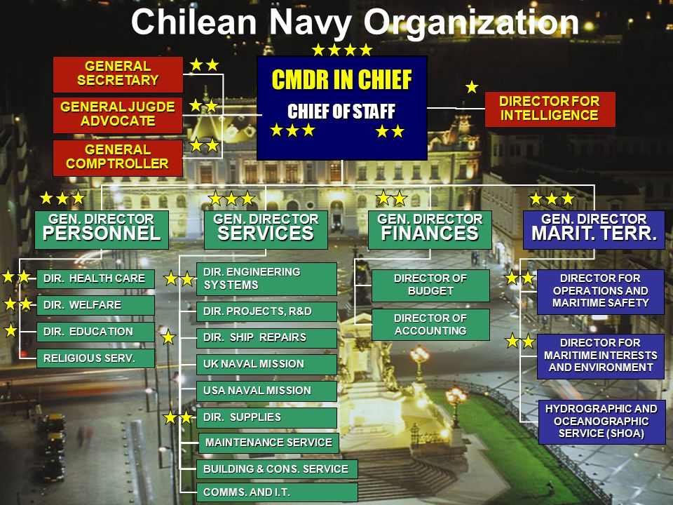 Chilean Navy Organization