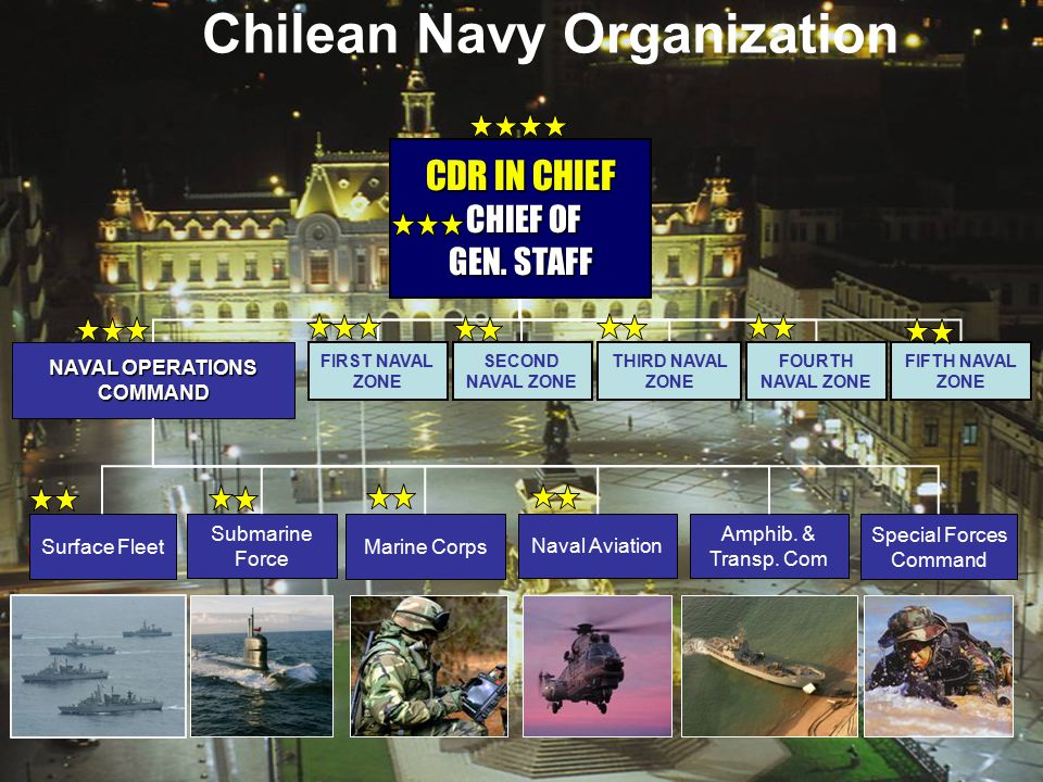 Chilean Navy Organization NAVAL OPERATIONS COMMAND