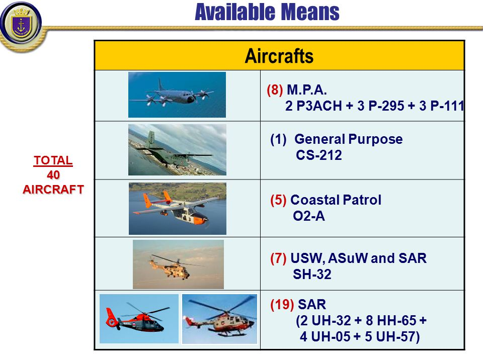 Available Means Aircrafts (8) M.P.A. 2 P3ACH + 3 P-295 + 3 P-111