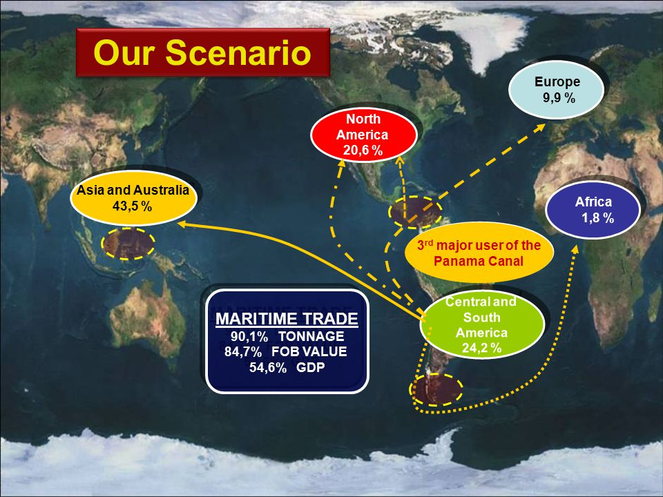 Our Scenario MARITIME TRADE Europe 9,9 % North America 20,6 %