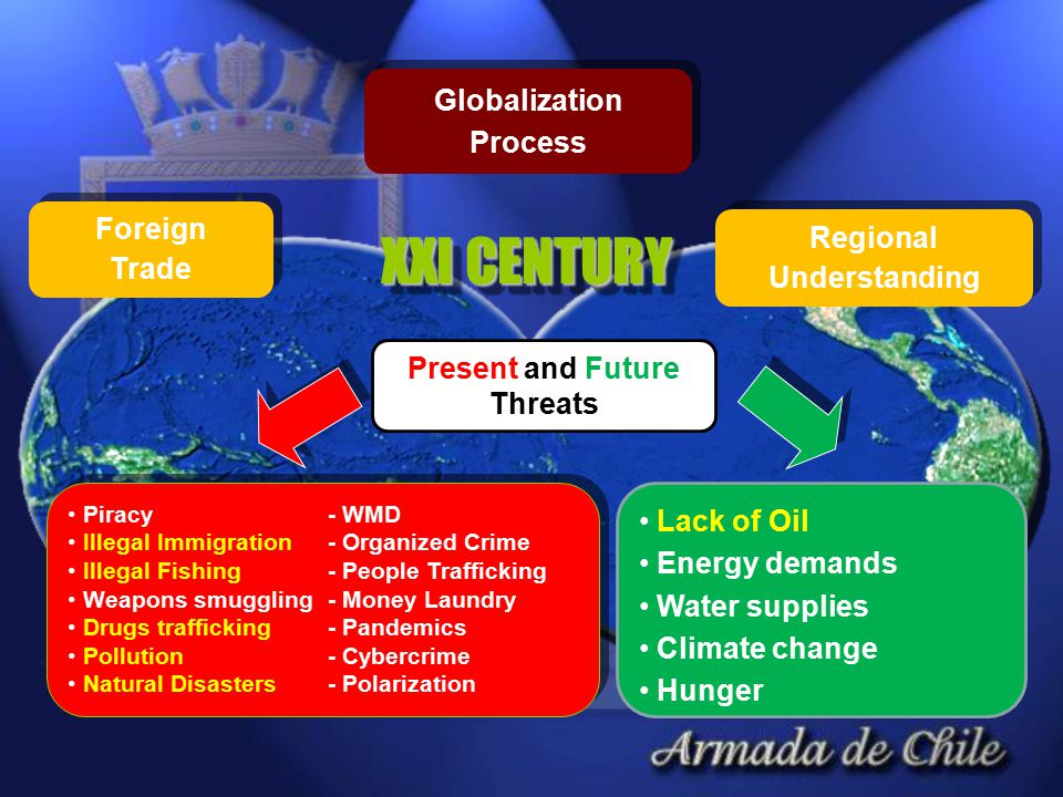 Globalization Process