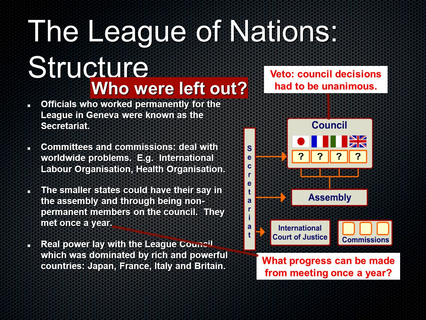 The League of Nations: Structure