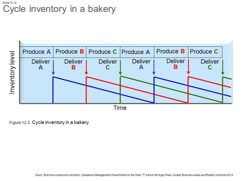 Cycle inventory in a bakery