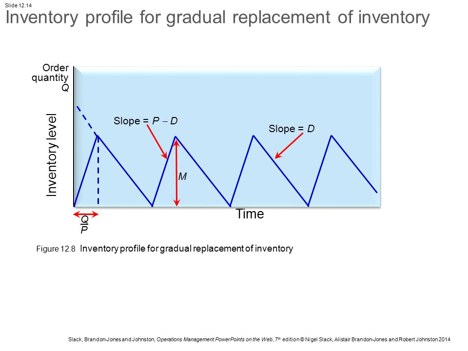 Inventory profile for gradual replacement of inventory