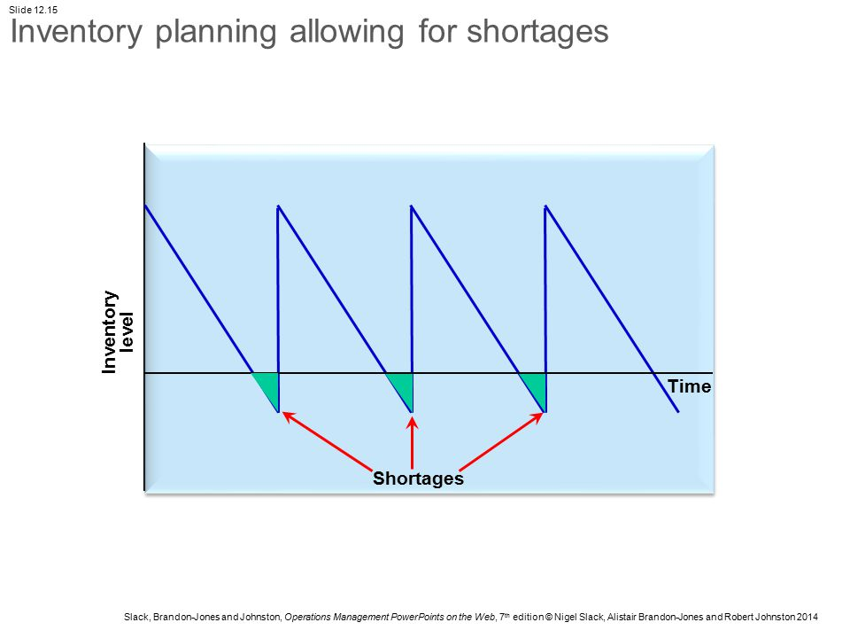 Inventory planning allowing for shortages