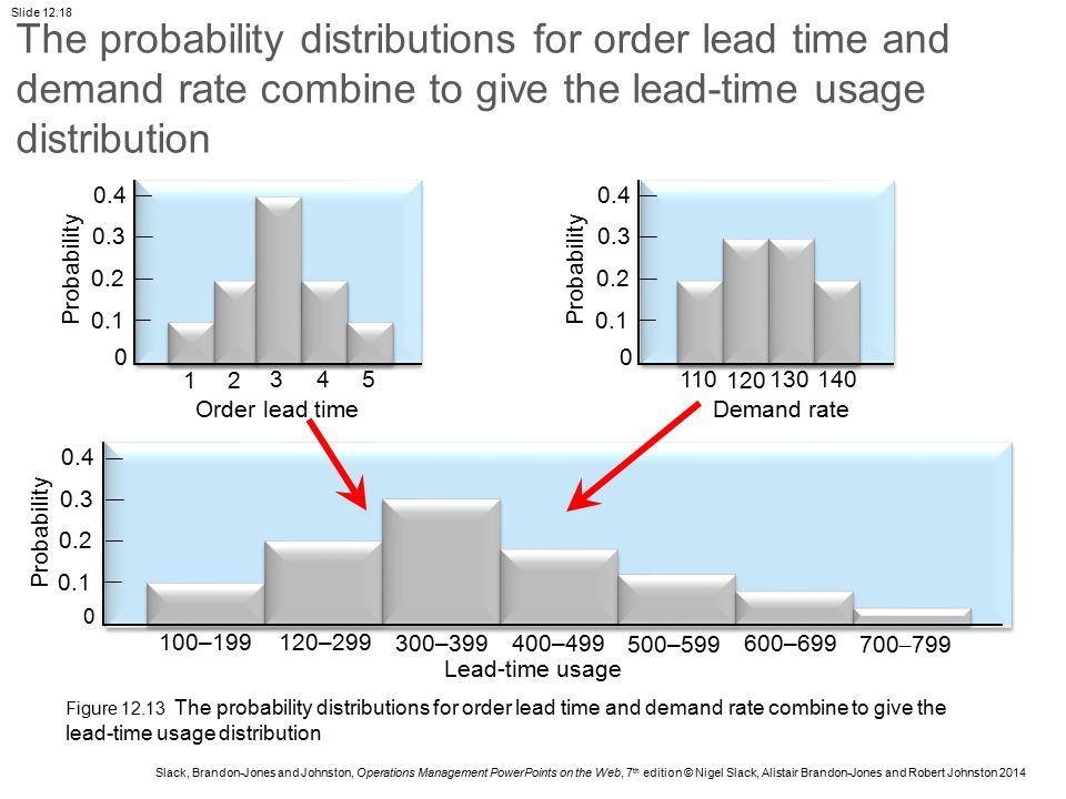 The probability distributions for order lead time and demand rate combine to give the lead-time usage distribution